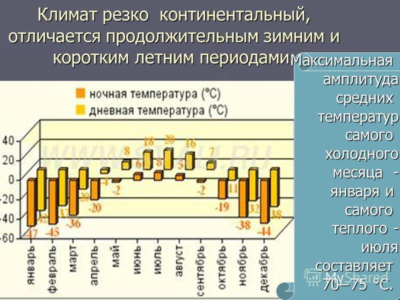 Климат резко континентальный, отличается продолжительным зимним и коротким летним периодами. Максимальнаяамплитудасредних температур температур самого холодного холодного месяца - января и самого самого теплого - июля июля составляет 7075 °C. 7075 °C