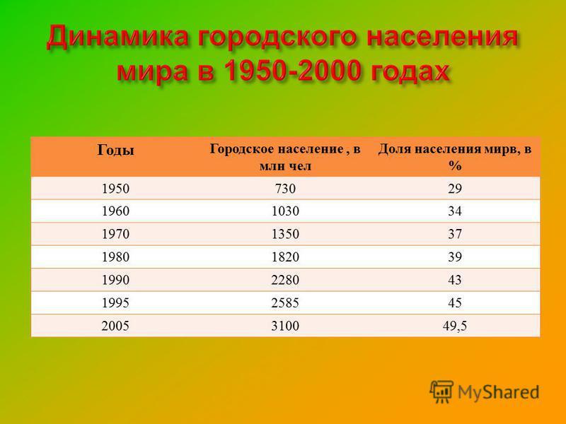 Годы Городское население, в млн чел Доля населения мира, в % 195073029 1960103034 1970135037 1980182039 1990228043 1995258545 2005310049,5