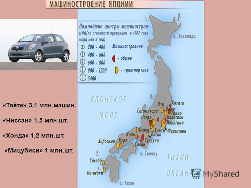 «Тоёта» 3,1 млн.машин. «Ниссан» 1,5 млн.шт. «Хонда» 1,2 млн.шт. «Мицубиси» 1 млн.шт.