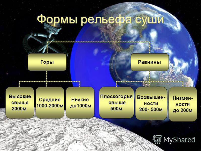 Формы рельефа Земли по размерам Формы рельефа Земли по размерам Формы рельефа Земли Материки Океаны Подводные равнины Подводные горы РавниныГоры