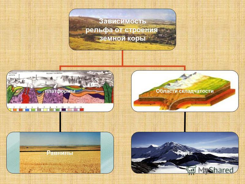 Зависимость рельефа от строения земной коры платформы Равнины Области складчатости Горы