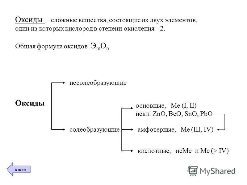 Оксиды – сложные вещества, состоящие из двух элементов, один из которых кислород в степени окисления -2. Общая формула оксидов Э m О n Оксиды несолеобразующие солеобразующие основные, Ме (I, II) искл. ZnO, BeO, SnO, PbO амфотерные, Ме (III, IV) кисло