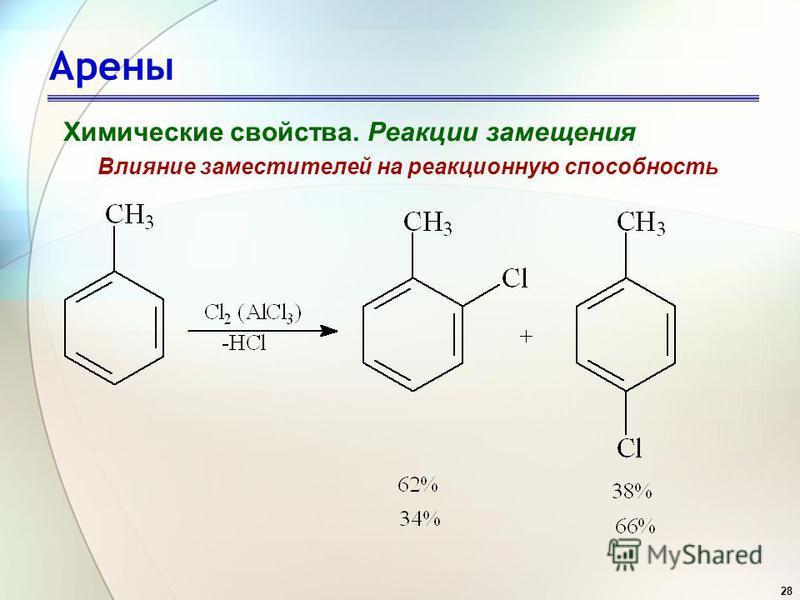 28 Арены Химические свойства. Реакции замещения Влияние заместителей на реакционную способность