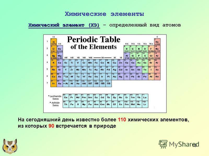 18 Химические элементы Химический элемент (ХЭ) Химический элемент (ХЭ) – определенный вид атомов На сегодняшний день известно более 110 химических элементов, из которых 90 встречается в природе