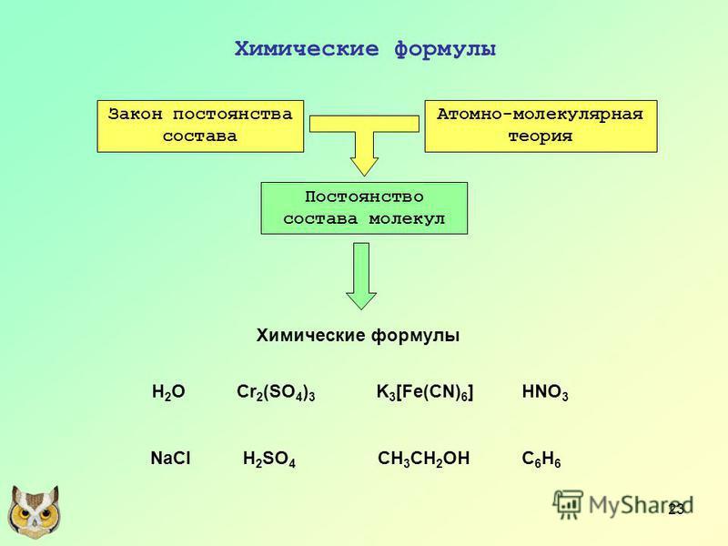 23 Химические формулы Закон постоянства состава Атомно-молекулярная теория Постоянство состава молекул Химические формулы H2OH2O H 2 SO 4 K 3 [Fe(CN) 6 ] C6H6C6H6 CH 3 CH 2 OH Cr 2 (SO 4 ) 3 NaCl HNO 3