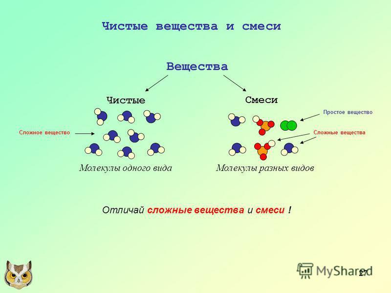 27 Чистые вещества и смеси Вещества Чистые Смеси Молекулы одного вида Молекулы разных видов Отличай сложные вещества и смеси ! Сложное вещество Простое вещество Сложные вещества