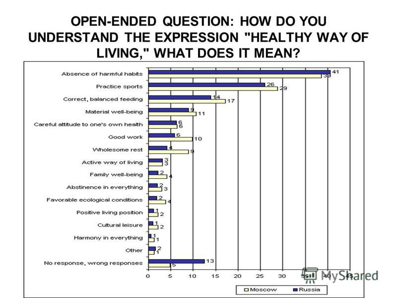 OPEN-ENDED QUESTION: HOW DO YOU UNDERSTAND THE EXPRESSION HEALTHY WAY OF LIVING, WHAT DOES IT MEAN?