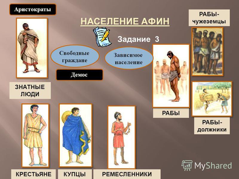 НАСЕЛЕНИЕ AФИН ЗНАТНЫЕ ЛЮДИ РАБЫ КРЕСТЬЯНЕКУПЦЫРЕМЕСЛЕННИКИ Свободные граждане Зависимое население Аристократы Демос Задание 3 РАБЫ- чужеземцы РАБЫ- должники