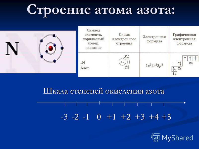 Строение атома азота: Шкала степеней окисления азота 0+1-2-3+2+3+4+5