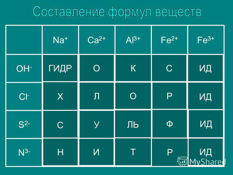 Na + Ca 2+ Al 3+ Fe 2+ Fe 3+ OH - NaOHCa(OH) 2 Al(OH) 3 Fe(OH) 2 Fe(OH) 3 Cl - NaClCaCl 2 AlCl 3 FeCl 2 FeCl 3 S 2- Na 2 SCaSAl 2 S 3 FeSFe 2 S 3 N 3- Na 3 NCa 3 N 2 AlNFe 3 N 2 FeN ГИДРОКСИД Х Л ОР С У ЛЬ Ф ИД Н И Т Р
