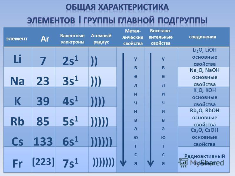 Li Na K Rb Cs Fr 7 23 39 85 133 [223] 2s 1 3s 1 4s 1 5s 1 6s 1 7s 1 )) ))) )))) ))))) )))))) ))))))) элемент АrАr Валентные электроны Атомный радиус Метал- лические свойства Восстано- вительные свойства соединения Li 2 O, LiOH основные свойства Na 2