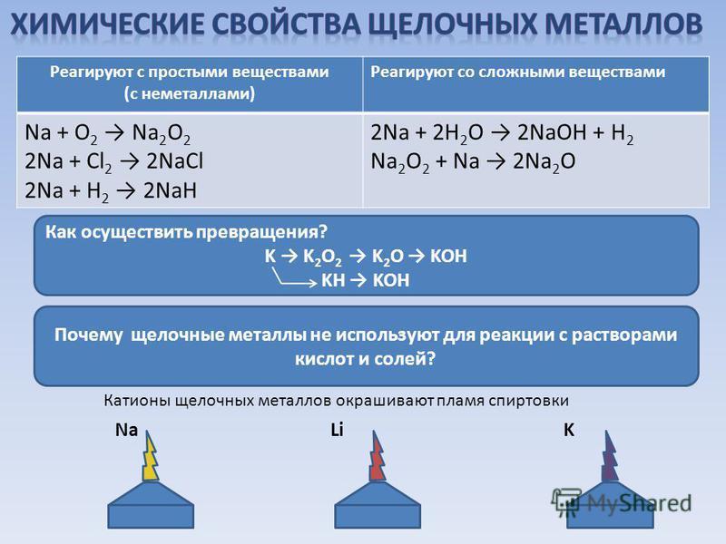Реагируют с простыми веществами (с неметаллами) Реагируют со сложными веществами Na + O 2 Na 2 O 2 2Na + Cl 2 2NaCl 2Na + H 2 2NaH 2Na + 2Н 2 О 2NaOH + H 2 Na 2 O 2 + Na 2Na 2 O Как осуществить превращения? K K 2 O 2 K 2 O KOH KH KOH Почему щелочные