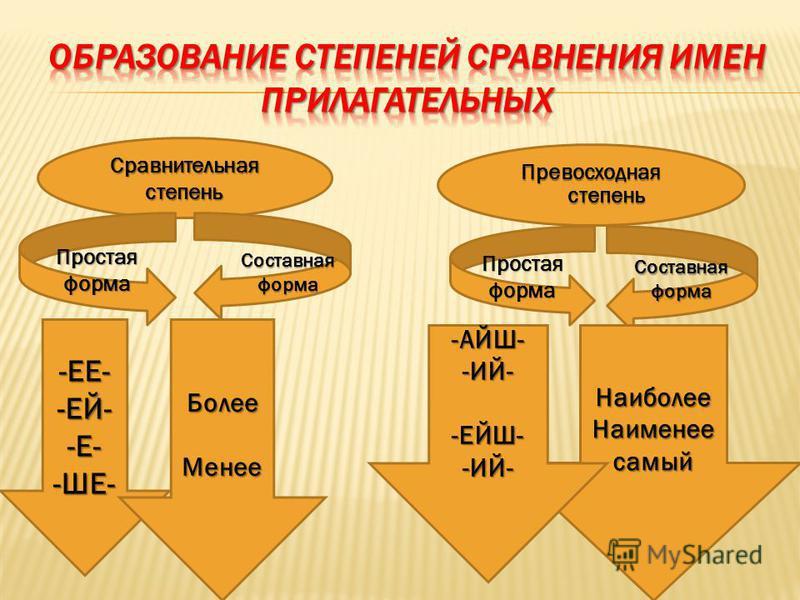 Сравнительная степень Превосходная степень Простая форма Составная форма Простая форма Составная форма -ЕЕ--ЕЙ--Е--ШЕ-Более Менее Наиболее Наименеесамый-АЙШ--ИЙ--ЕЙШ--ИЙ-