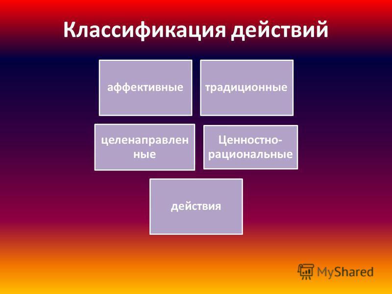 Классификация действий аффективные традиционные целенаправленные Ценностно- рациональные действия