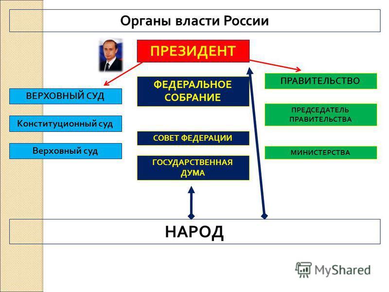 Органы власти России ПРЕЗИДЕНТ ФЕДЕРАЛЬНОЕ СОБРАНИЕ СОВЕТ ФЕДЕРАЦИИ ГОСУДАРСТВЕННАЯ ДУМА ПРАВИТЕЛЬСТВО ПРЕДСЕДАТЕЛЬ ПРАВИТЕЛЬСТВА МИНИСТЕРСТВА ВЕРХОВНЫЙ СУД Конституционный суд Верховный суд НАРОД