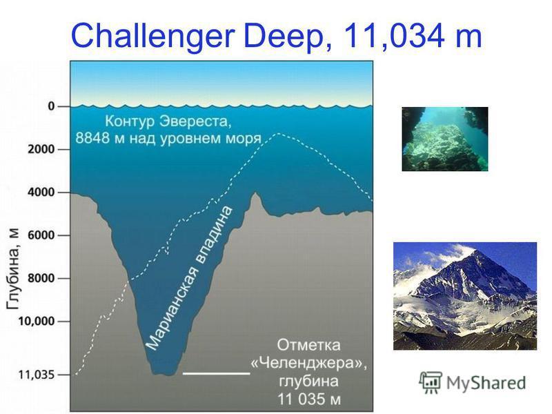 Challenger Deep, 11,034 m