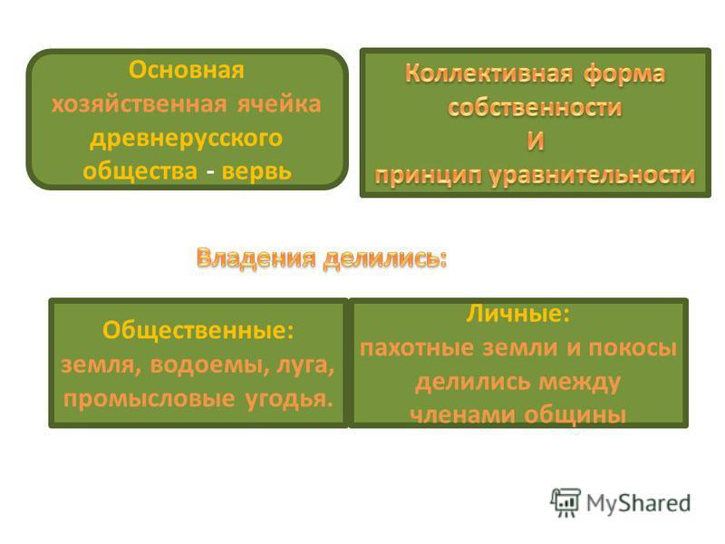 Основная хозяйственная ячейка древнерусского общества - вервь Общественные: земля, водоемы, луга, промысловые угодья. Личные: пахотные земли и покосы делились между членами общины