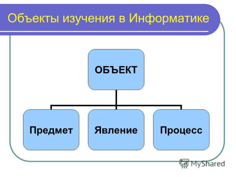Объекты изучения в Информатике ОБЪЕКТ Предмет ЯвлениеПроцесс