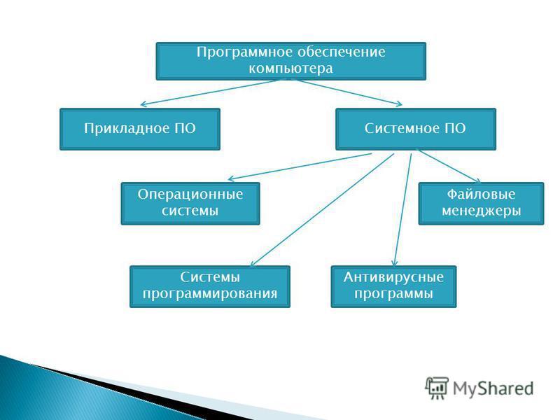 Программное обеспечение компьютера Прикладное ПОСистемное ПО Операционные системы Файловые менеджеры Антивирусные программы Системы программирования