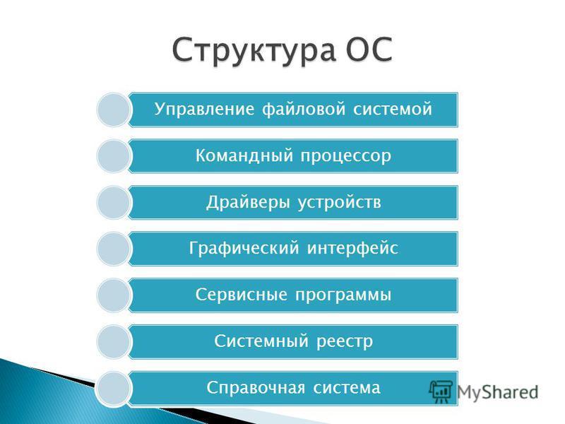 Управление файловой системой Командный процессор Драйверы устройств Графический интерфейс Сервисные программы Системный реестр Справочная система