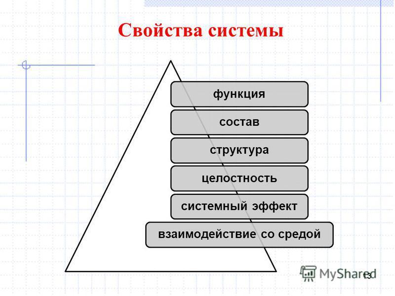 13 функция состав структура целостность системный эффект взаимодействие со средой Свойства системы