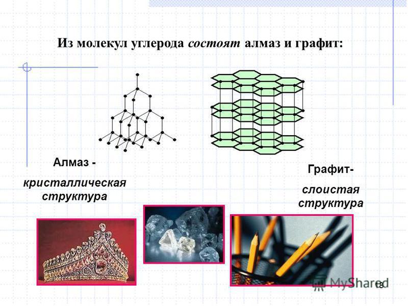 Алмаз - кристаллическая структура Графит- слоистая структура Из молекул углерода состоят алмаз и графит: 18
