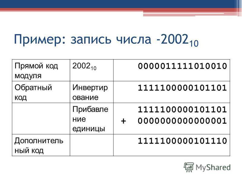 Пример: запись числа -2002 10 Прямой код модуля 2002 10 0000011111010010 Обратный код Инвертир ование 1111100000101101 Прибавление единицы 1111100000101101 + 0000000000000001 Дополнитель ный код 1111100000101110