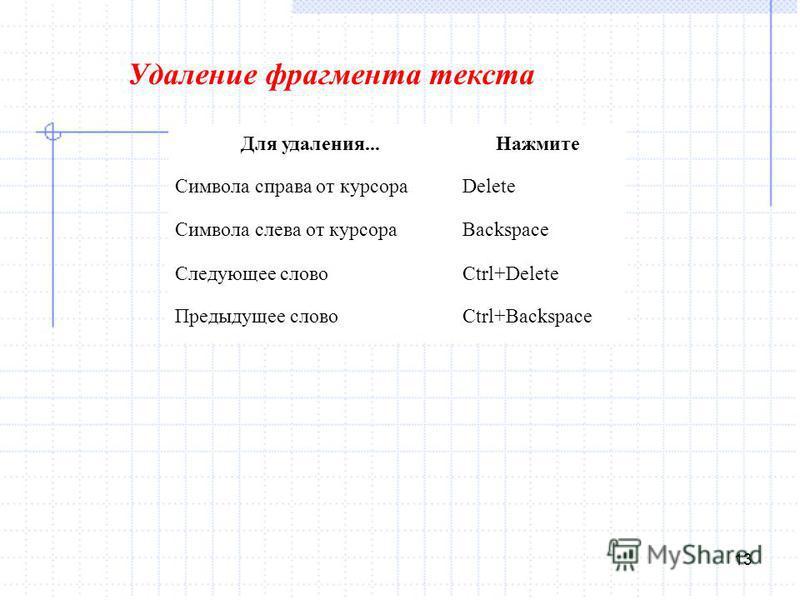 13 Удаление фрагмента текста Для удаления... Нажмите Символа справа от курсора Delete Символа слева от курсора Backspace Следующее слово Ctrl+Delete Предыдущее слово Ctrl+Backspace