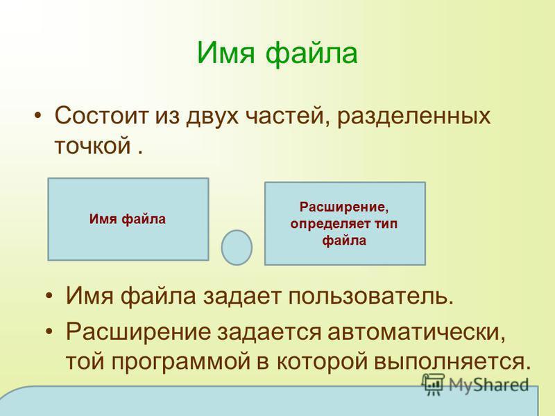 Имя файла Состоит из двух частей, разделенных точкой. Расширение, определяет тип файла Имя файла задает пользователь. Расширение задается автоматически, той программой в которой выполняется. Имя файла может состоять из 255 символов, из которых обычно