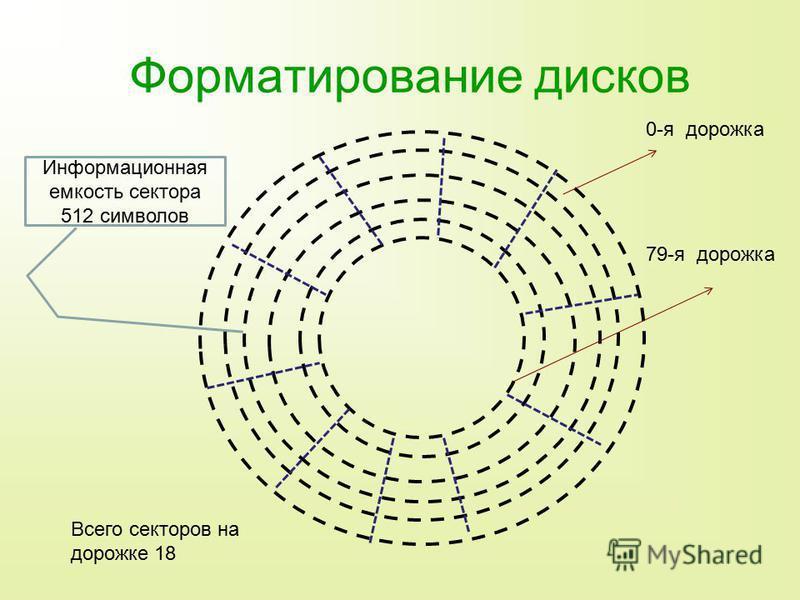 Форматирование дисков 0-я дорожка 79-я дорожка Информационная емкость сектора 512 символов Всего секторов на дорожке 18