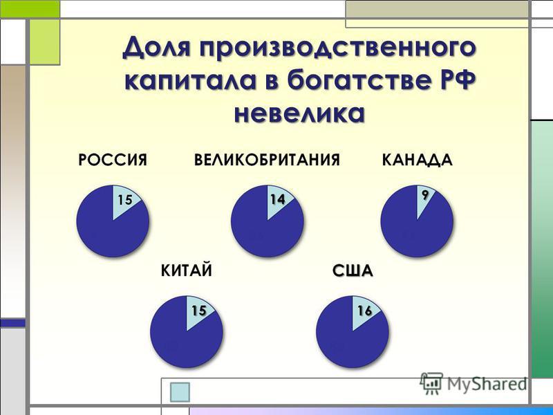 Доля производственного капитала в богатстве РФ невелика