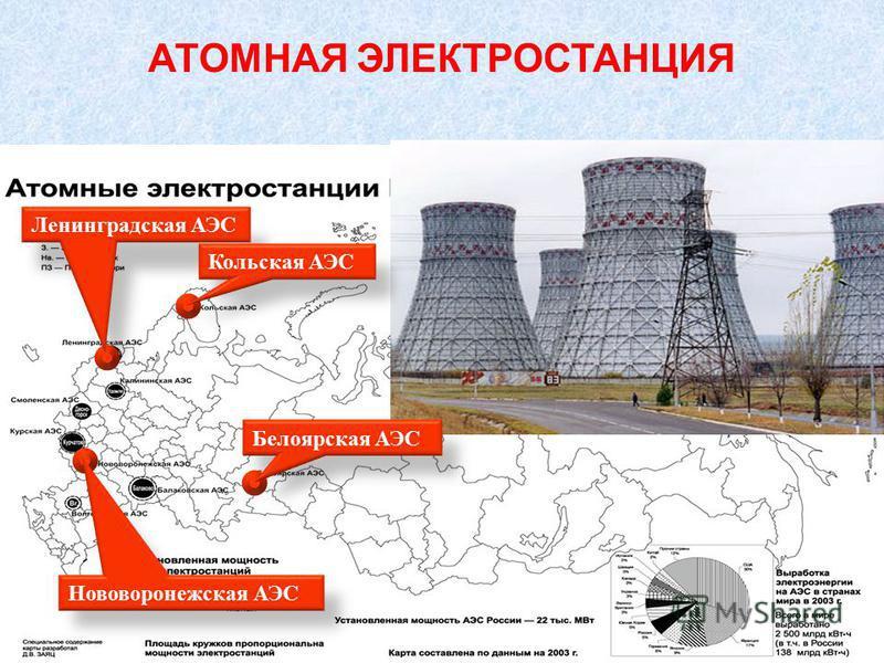 АТОМНАЯ ЭЛЕКТРОСТАНЦИЯ Нововоронежская АЭС Ленинградская АЭС Кольская АЭС Белоярская АЭС