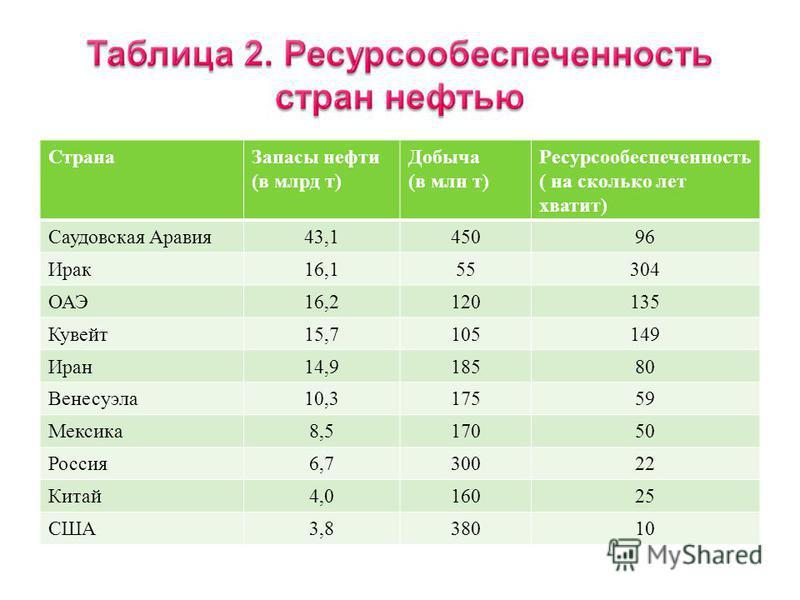 Страна Ресурсы, млрд т США 445 Китай 270 Россия 200 Германия 90 Великобритания 90 Австралия 85 ЮАР 70 Украина 47 Польша 25 Индия 25