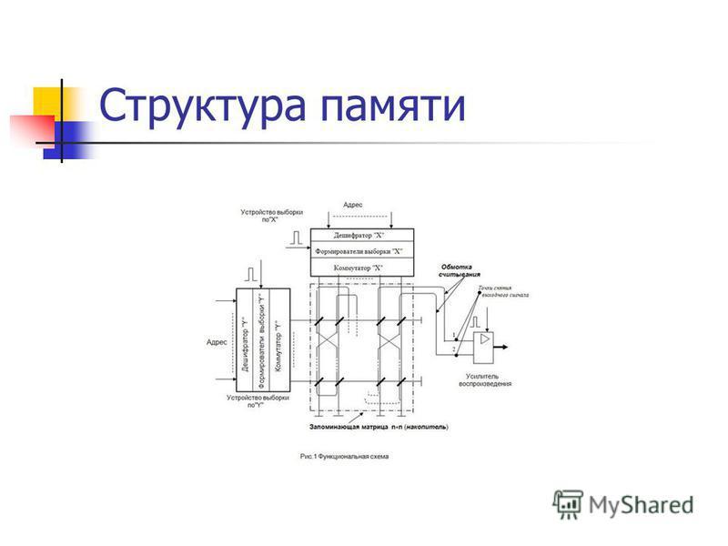 Структура памяти