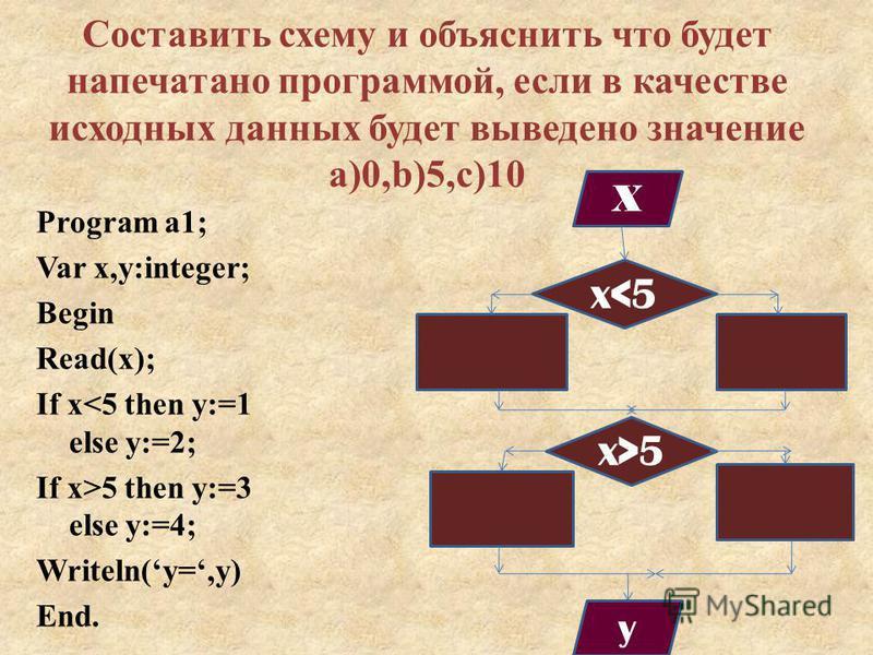 Составить схему и объяснить что будет напечатано программой, если в качестве исходных данных будет выведено значение a)0,b)5,c)10 Program a1; Var x,y:integer; Begin Read(x); If x<5 then y:=1 else y:=2; If x>5 then y:=3 else y:=4; Writeln(y=,y) End. x
