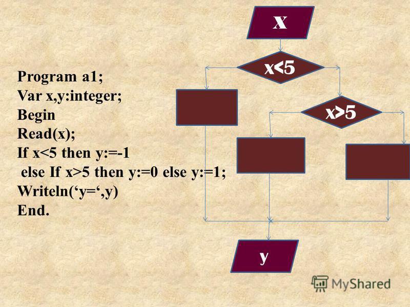 Program a1; Var x,y:integer; Begin Read(x); If x<5 then y:=-1 else If x>5 then y:=0 else y:=1; Writeln(y=,y) End. x>5 x<5 X y