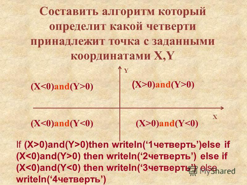 Составить алгоритм который определит какой четверти принадлежит точка с заданными координатами X,Y X Y ( X>0)and(Y>0) (X 0) (X<0)and(Y<0)(X>0)and(Y<0) If (X>0)and(Y>0)then writeln(1 четверть)else if (X 0) then writeln(2 четверть) else if (X<0)and(Y<0