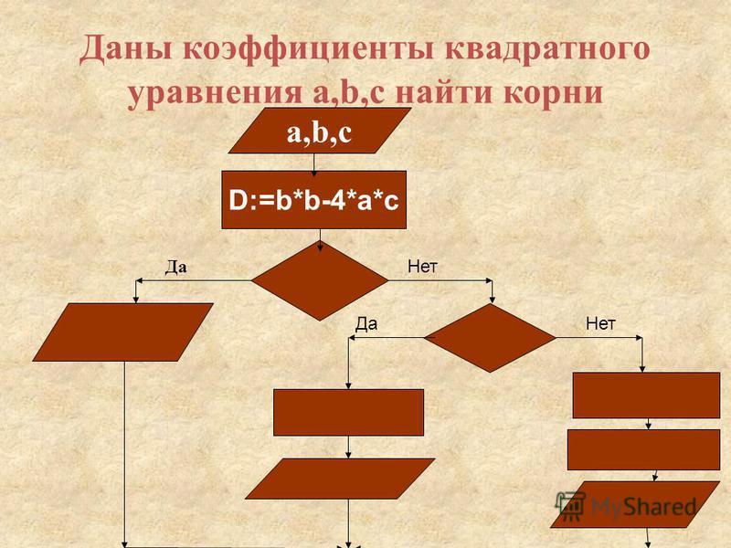 Даны коэффициенты квадратного уравнения a,b,c найти корни a,b,c D:=b*b-4*a*c Да Нет