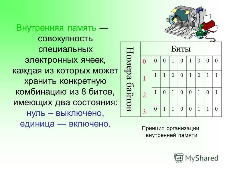 Внутренняя память совокупность специальных электронных ячеек, каждая из которых может хранить конкретную комбинацию из 8 битов, имеющих два состояния: нуль – выключено, единица включено. Номера байтов Биты 01230123 00101000 11001011 10100101 01100110