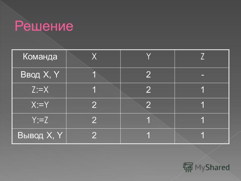 Команда XYZ Ввод X, Y12- Z:=X 121 X:=Y 221 Y:=Z 211 Вывод X, Y211