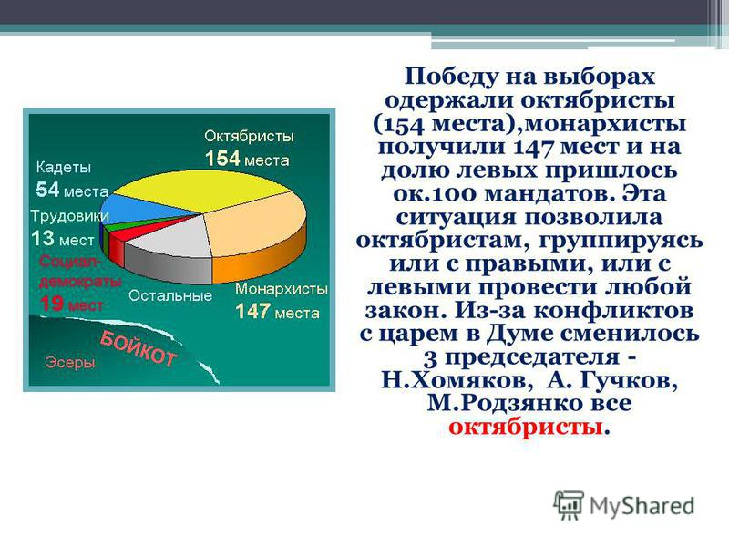Победу на выборах одержали октябристы (154 места),монархисты получили 147 мест и на долю левых пришлось ок.100 мандатов. Эта ситуация позволила октябристам, группируясь или с правыми, или с левыми провести любой закон. Из-за конфликтов с царем в Думе
