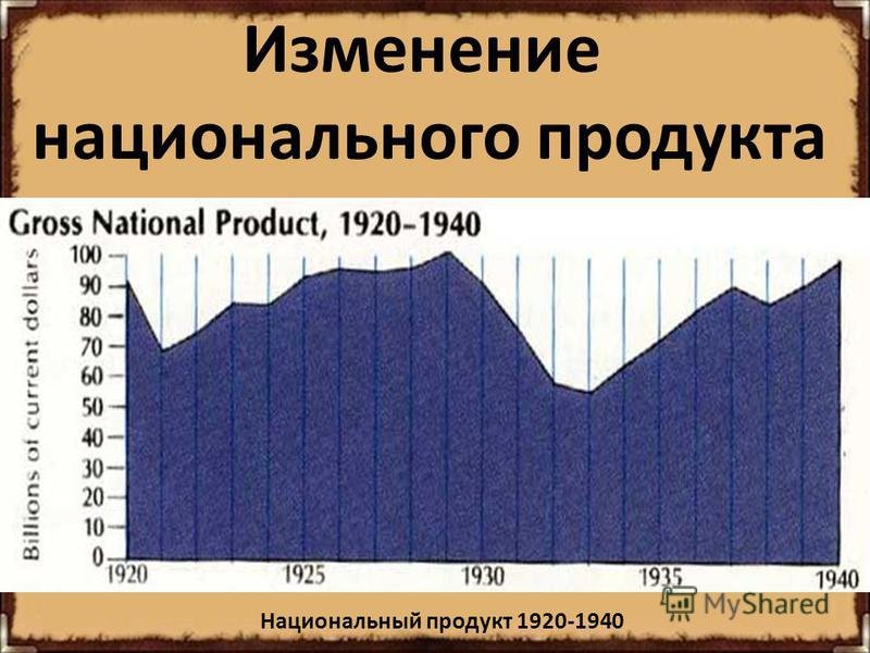 Изменение национального продукта Национальный продукт 1920-1940