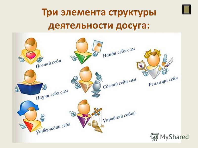 Три элемента структуры деятельности досуга: релаксация (отдых), развлечение, саморазвитие личности.