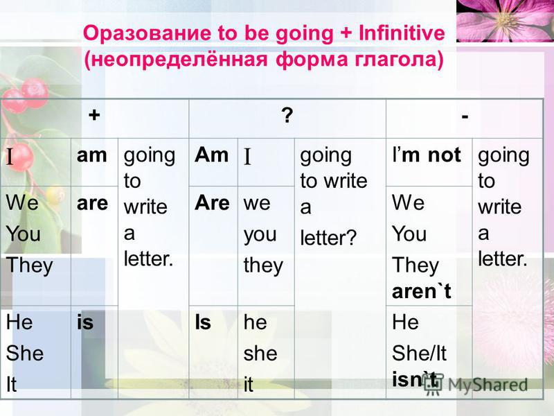 Оразование to be going + Infinitive (неопределённая форма глагола) +?- I amgoing to write a letter. Am I going to write a letter? Im notgoing to write a letter. We You They areArewe you they We You They aren`t He She It isIshe she it He She/It isn`t