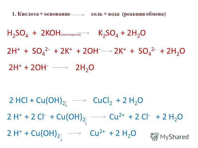 1. Кислота + основание соль + вода (реакция обмена) H 2 SO 4 + 2KOH (метилоранж) K 2 SO 4 + 2H 2 O 2H + + SO 4 2- + 2K + + 2OH - 2K + + SO 4 2- + 2H 2 O 2H + + 2OH - 2H 2 O 2 HCl + Cu(OH) 2 CuCl 2 + 2 H 2 O 2 H + + 2 Cl - + Cu(OH) 2 Cu 2+ + 2 Cl - +