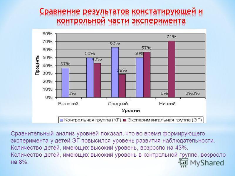 Сравнительный анализ уровней показал, что во время формирующего эксперимента у детей ЭГ повысился уровень развития наблюдательности. Количество детей, имеющих высокий уровень, возросло на 43%. Количество детей, имеющих высокий уровень в контрольной г