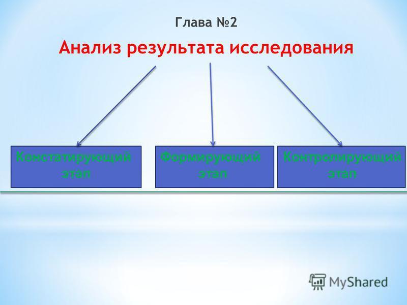 Глава 2 Анализ результата исследования Констатирующий этап Формирующий этап Контролирующий этап