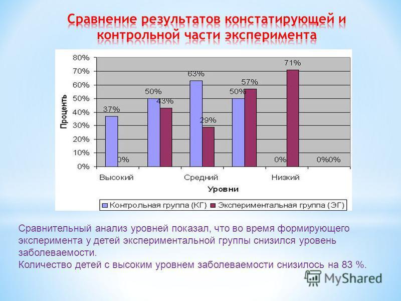 Сравнительный анализ уровней показал, что во время формирующего эксперимента у детей экспериментальной группы снизился уровень заболеваемости. Количество детей с высоким уровнем заболеваемости снизилось на 83 %.