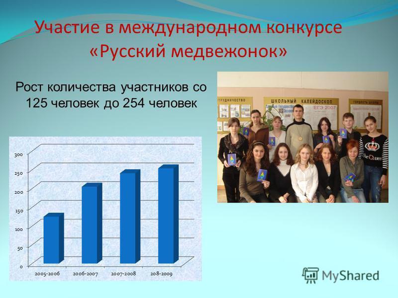 Участие в международном конкурсе «Русский медвежонок» Рост количества участников со 125 человек до 254 человек