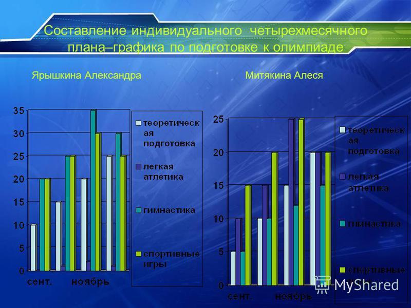 Составление индивидуального четырехмесячного плана–графика по подготовке к олимпиаде Ярышкина Александра Митякина Алеся